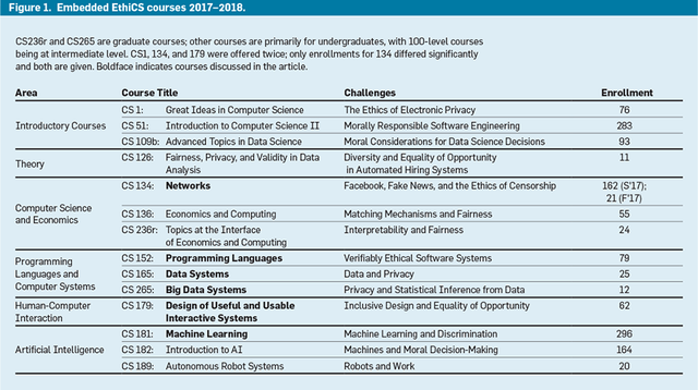 Communications of the ACM - August 2019 - The History of