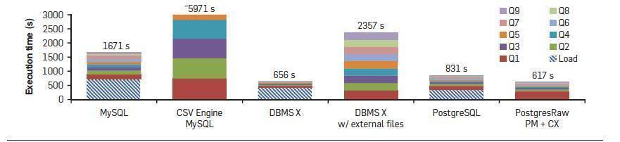 Communications of the ACM - December 2015 - NoDB: Efficient