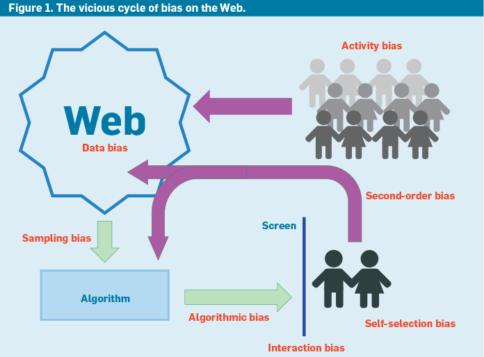 Communications of the ACM - June 2018 - Bias on the Web