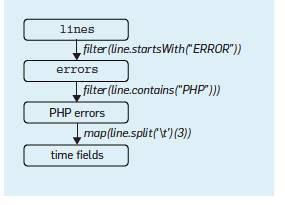 Communications of the ACM - November 2016 - Apache Spark: A Unified